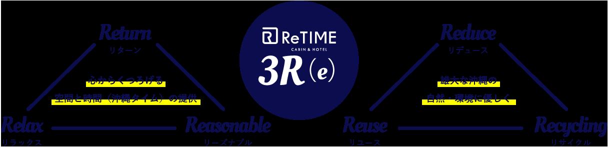 ReTIME 3R(e)